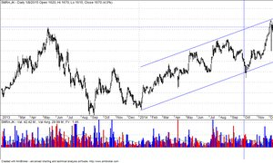 Technical View: SMRA, Slow But Sure