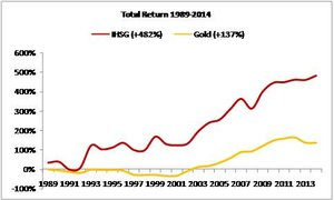 Stocks or Gold?